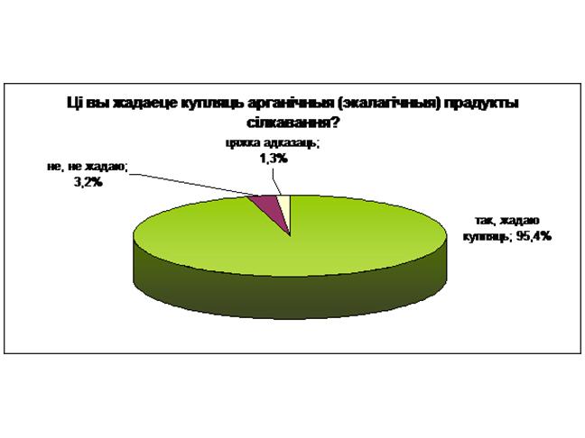 Вынікі маркетынгавага даследвання па арганічных прадуктах