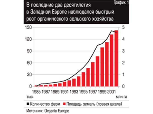 Органическое сельское хозяйство в России: сущий мизер