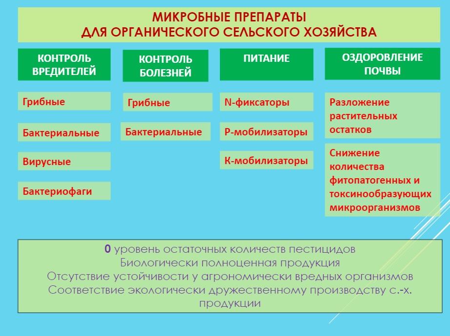 Средства защиты растений, разрешённые в органическом сельском хозяйстве в Беларуси